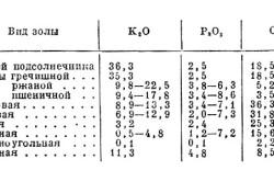 Химический состав золы
