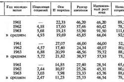 Расчеты подкормок винограда минеральными удобрениями