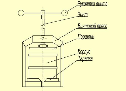 Пресс для отжима сока своими руками из домкрата чертежи 2