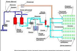 Схема капельного полива с фильтрами