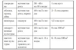 Таблица применения коллоидной серы