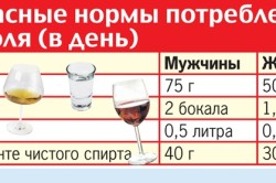 Безопасные нормы алкоголя в день